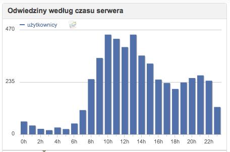 statystyki godzinowe odwiedzin bloga